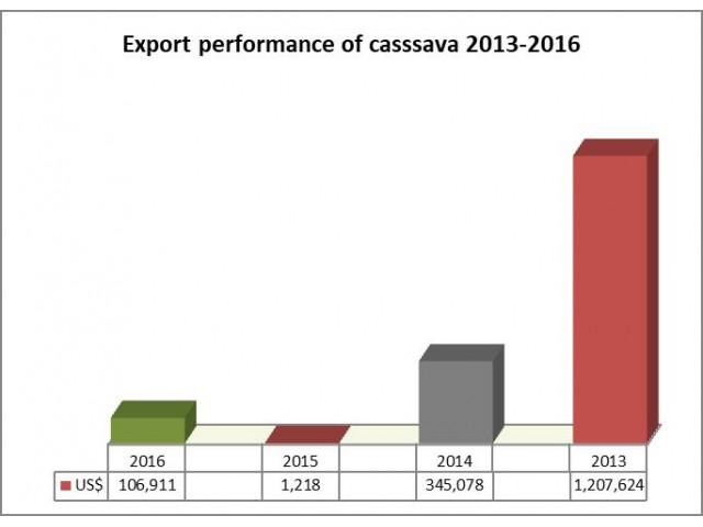 Cassava from Ghana - GEPA Buyer Portal